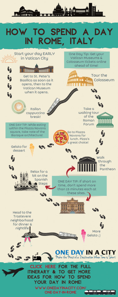 Find out all the top things to do in Rome, plus the path to how to have the perfect day in Rome with this helpful infographic about Rome, Italy.